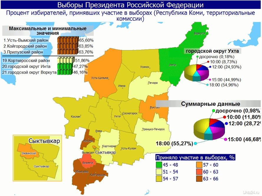 явка избирателей в Ухте